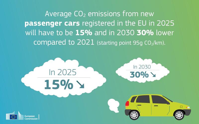 Los nuevos objetivos propuestos por la Comisión Europea reducen las emisiones CO2 de coches y furgonetas en 2030 un 30% con respecto a 2021, con un objetivo intermedio del 15% en 2025.