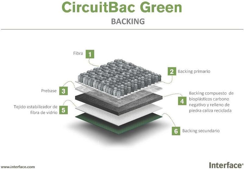 CircuitBac Green cuenta con un huella de carbonode 2.3 kg CO2 eq./m2.
