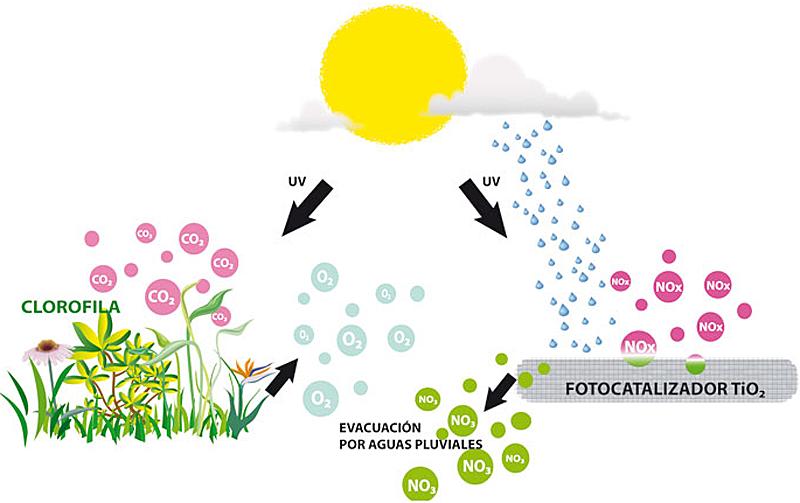 El 30 de noviembre tendrá lugar una jornada sobre los beneficios de las tecnologías fotocatalíticas para la calidad de vida.