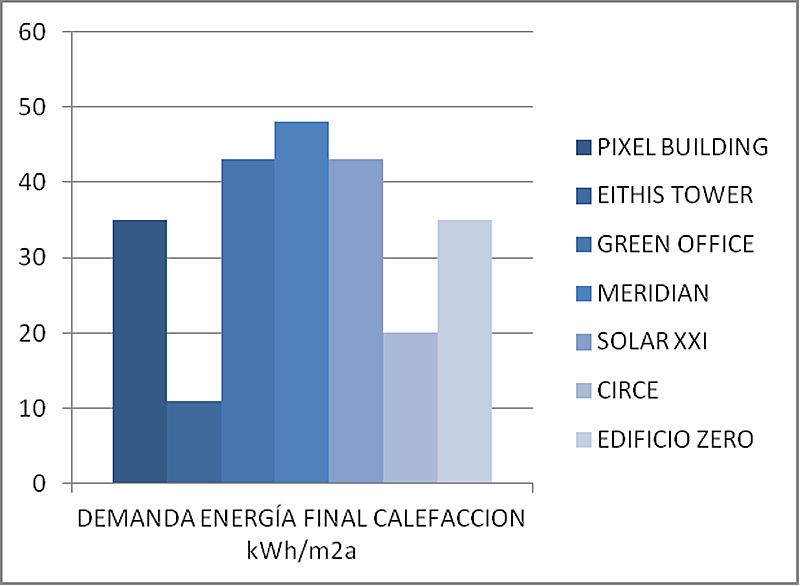 Figura 1. Comparativa de la demanda de energía final de calefacción.