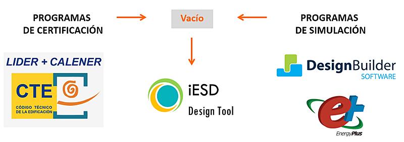Figura 1. Herramientas disponibles para el análisis energético en edificios.