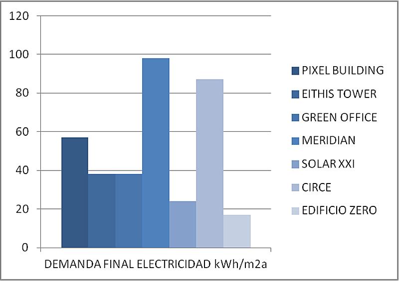 Figura 2. Comparativa de la demanda de energía final de electricidad.
