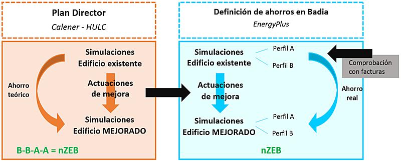 Figura 2. Esquema del desarrollo del trabajo realizado con las herramientas HULC y EnergyPlus | Fuente: Associació LIMA, AMB (2016).