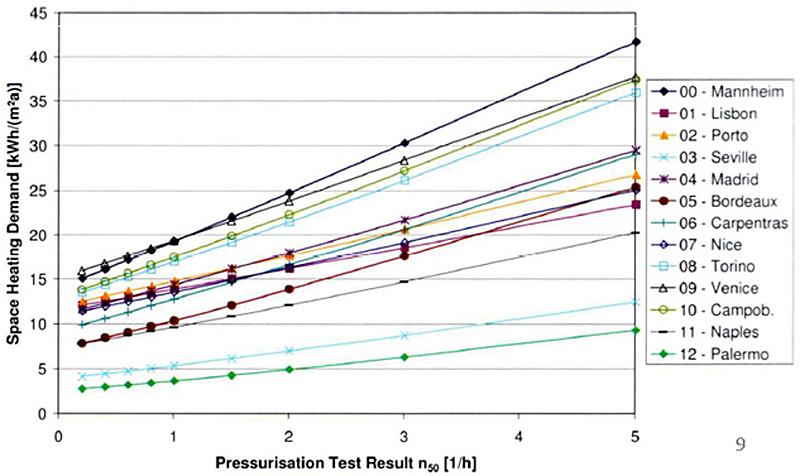 Figura 2. Relación entre la estanqueidad al aire y la demanda de calefacción de una vivienda. Fuente: Passivhaus Institut.