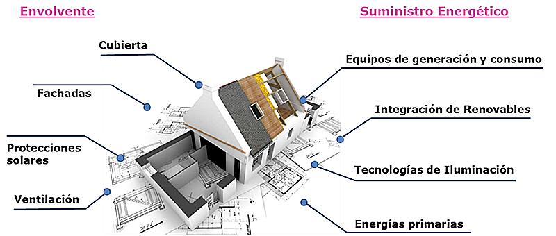 Figura 2. Soluciones tecnológicas optimizadas en la parte activa y pasiva del edificio.