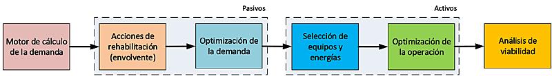Figura 3. Bloques en los que se descompone la metodología de cálculo.