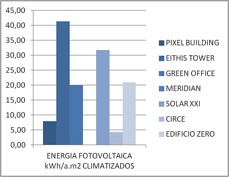 Figura 3. Comparativa de la energía fotovoltaica generada por m2 y año.