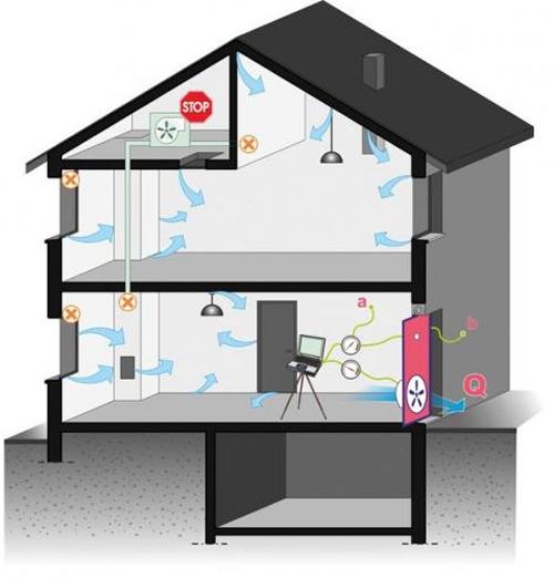 Figura 3. Esquema de funcionamiento de un test de estanqueidad en modo despresurización (extracción de aire de la vivienda). Fuente: CEREMA, Romuald Jobert.