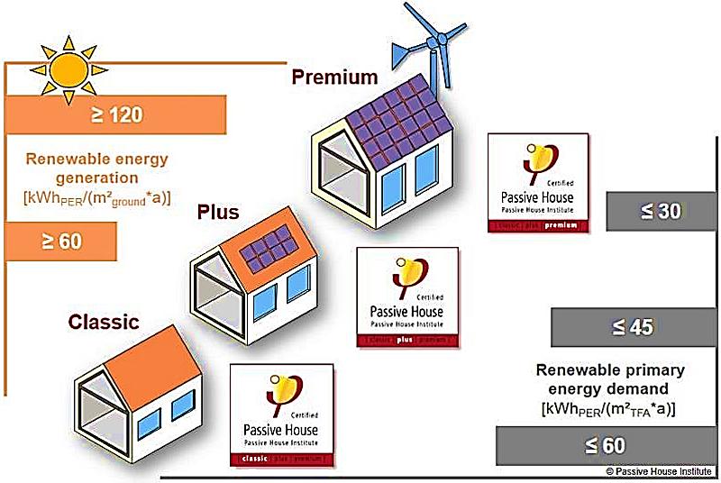 Figura 4. Categorías Passivhaus según el factor de Energía Primaria Renovable consumida y producida.