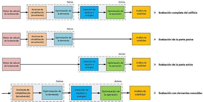 Figura 7. Fases de la cadena de optimización.