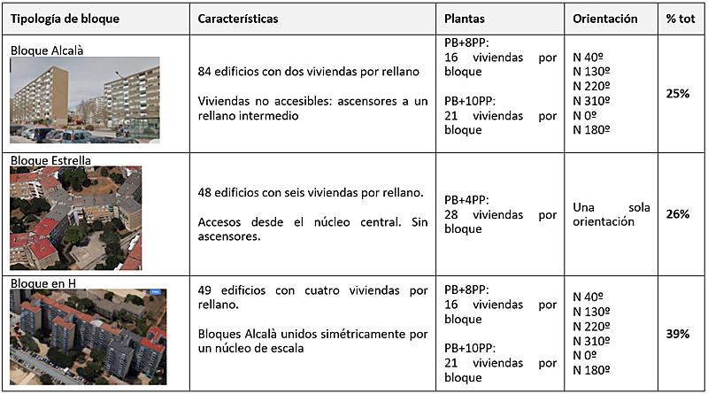 Tabla I. Características del parque edificado de Badia del Vallès | Fuente: elaboración propia, AMB (2017).