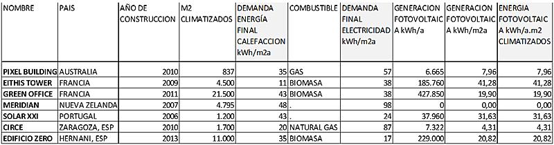 Tabla I. Comparativa de Casos de Estudio de Edificios Corporativos EECN.