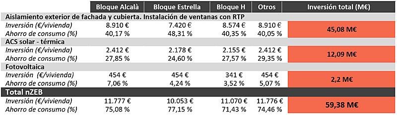 Tabla II. Inversión y retorno de la rehabilitación energética según vivienda y tipología de bloque | Fuente: elaboración propia, AMB (2017).