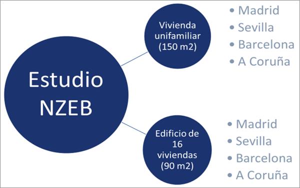 Figura 1. Tipología de viviendas del estudio.