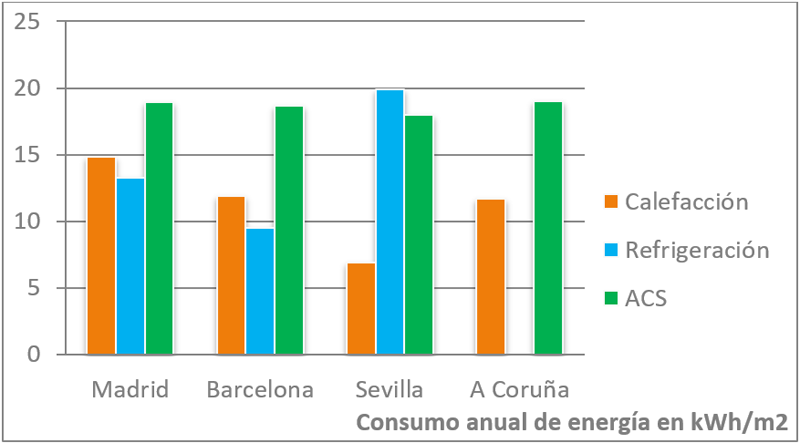 Gráfica 2. Consumo energético de la vivienda por servicio.