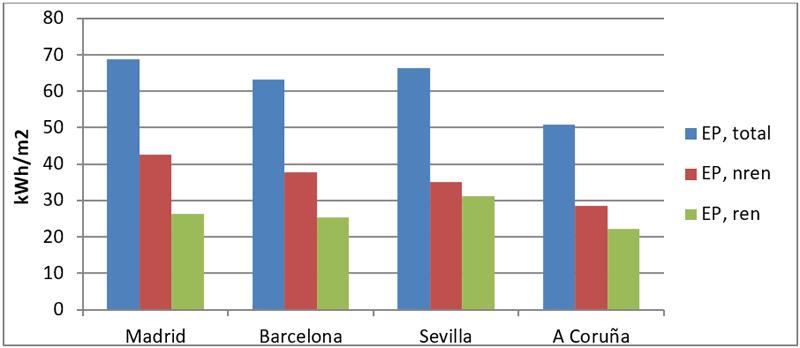 Gráfica 3. Unifamiliar: Instalación caldera gas + AA (excepto en A Coruña) + 2 Sol 200 + 1 kW de PV.