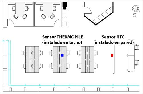 Figura 6. Ubicación de sensores. Planta 3, Módulo 3. Zona 6.