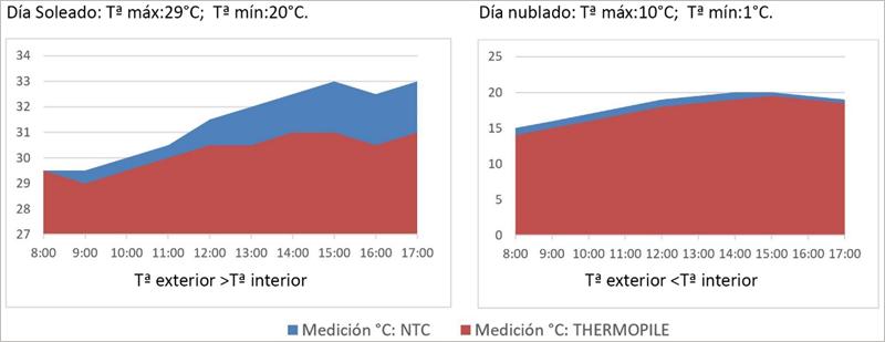 Figura 7. Datos obtenidos de la medición NTC vs Thermopile.