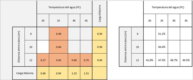 Figura 3. Resultados tipo a partir de las simulaciones CFD de la solución diseñada.