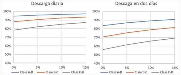 Figura 4. % de las necesidades de calefacción cubiertas en función del % de PCM embebido en la solución propuesta.