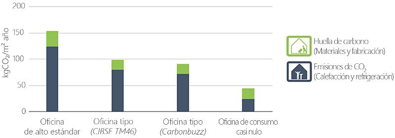 Figura 1. Emisiones de CO2 y huella de carbono de oficinas en el presente (no incluye decarbonización).