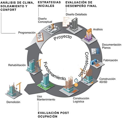 Figura 1. Etapas del diseño y construcción de edificios, propuesta de niveles de evaluación de desempeño ambiental. Adaptado de (Ruiz Lacasa and Ochoa Ayerdi, 2015).