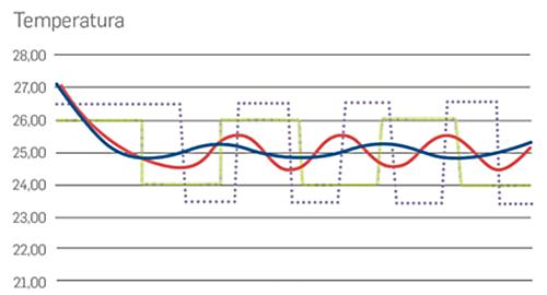 Figura 1. Gráfico estabilidad de temperatura.