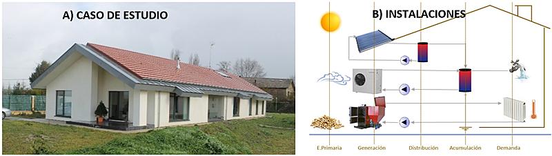 Figura 1. Vivienda unifamiliar monitorizada en Álava (a) y sus instalaciones de calefacción y ACS (b).