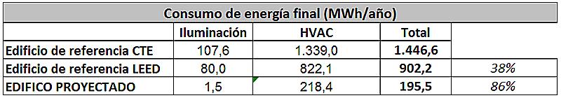 Tabla II. Resultados comparativos de Energía final en comparación.