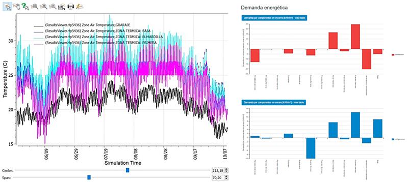 Figura 2. Evolución de temperaturas hora a hora informe de Energyplus para cada zona climática y desglose de la demanda por componentes.