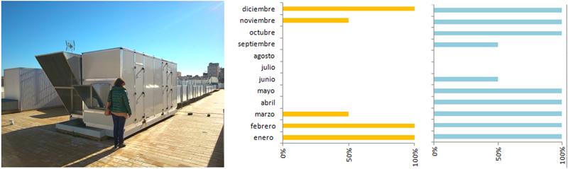 Figura 2. a) izda: UTA en cubierta de un centro escolar; b) dcha: porcentaje mensual de días con necesidad de calefacción en amarillo y de ventilación en azul.
