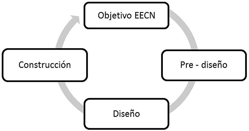 Figura 3. Fases de un diseño integrador.