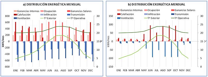 Figura 3. Ganancias y pérdidas mensuales energéticas (a) y exergéticas (b).