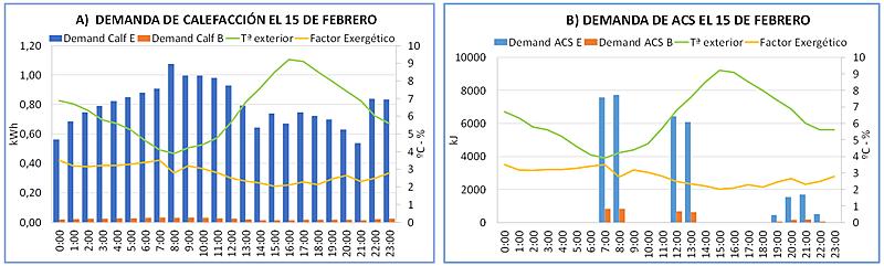 Figura 4. Demandas horarias energéticas y exergéticas de calefacción (a) y ACS (b), de un día tipo de invierno.