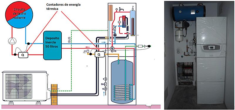 Figura 4. Esquema y fotografía instalación de climatización y ACS.