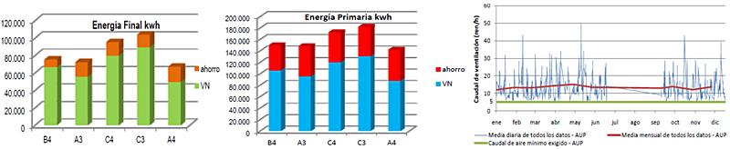 Figura 4. Resultados SVN vs SVM. a) izda: ahorro energía final; b) centro: ahorro energía primaria; c) dcha: ren/h zona climática B4.