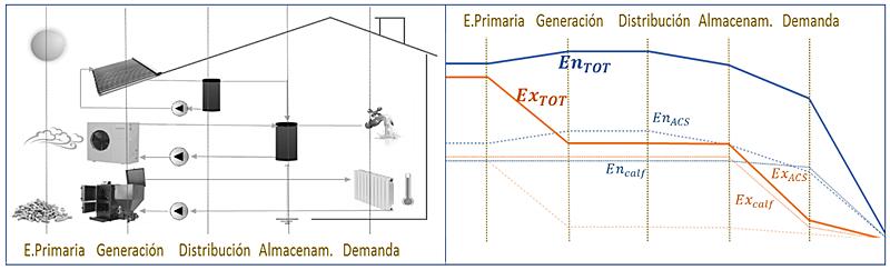 Figura 5. Cadena de transformación energética y exergética en las instalaciones térmicas.