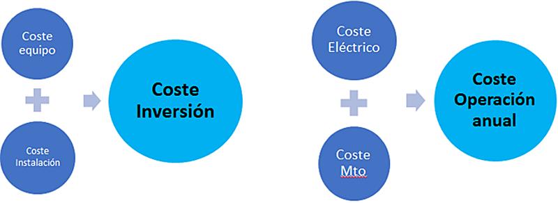 Figura 5. Composición de costes.