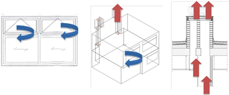 Figura 5. Diseño sistema estándar. a) izda: ventana motorizada en fachada; b) y c) esquema de circulación y salida a cubierta a través de shunts en la pared opuesta a fachada.