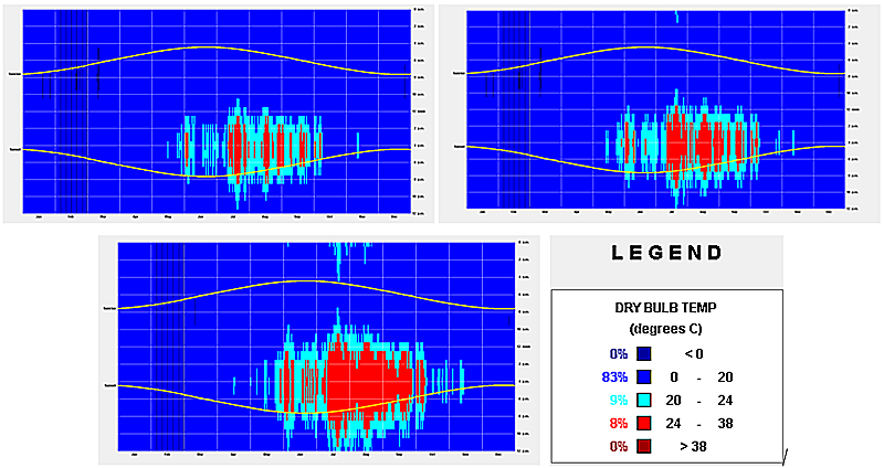 Figura 5. Evolución de las demandas de refrigeración según escenario A2 para Lugo actual, 2020 y 2050 (Fuente: ClimateConsultant v6.0, CCWorldWeatherGen, EnergyLab).