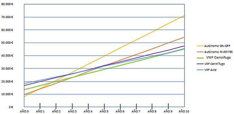 Figura 6. Gráfico costes acumulados.