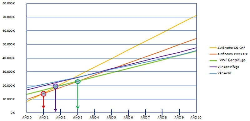 Figura 7. Retornos inversión diferentes tecnologías.