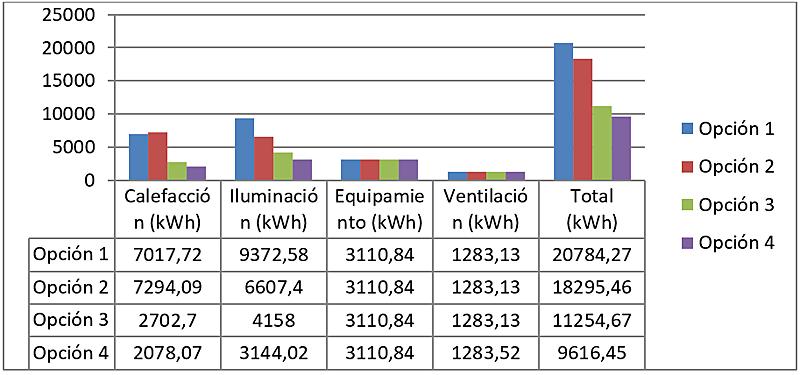 Figura 8. Comparativa resultados fase pre-diseño (Fuente: EnergyLab).