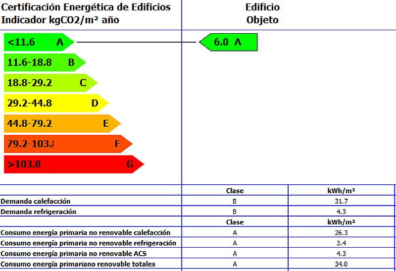 Figura 8. Verificación Cumplimiento Limite Demanda, y límite de consumo según CTE-HE1 y CTE¨-EH0.