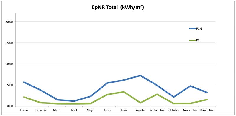 Gráfica 2. Evolución consumo de EpNR viviendas P1-1 y P2.