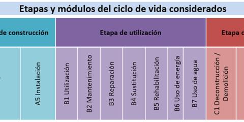 Más allá de la definición EECN, parámetros intrínsecos en los edificios