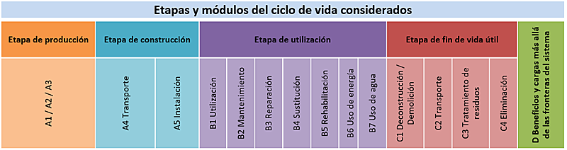 Tabla I. Etapas y Módulos de Ciclo de vida.