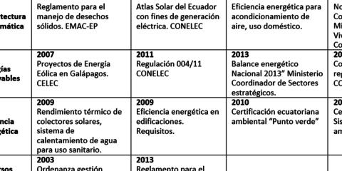 Percepción del confort térmico y estrategias de adaptación al clima en Ecuador