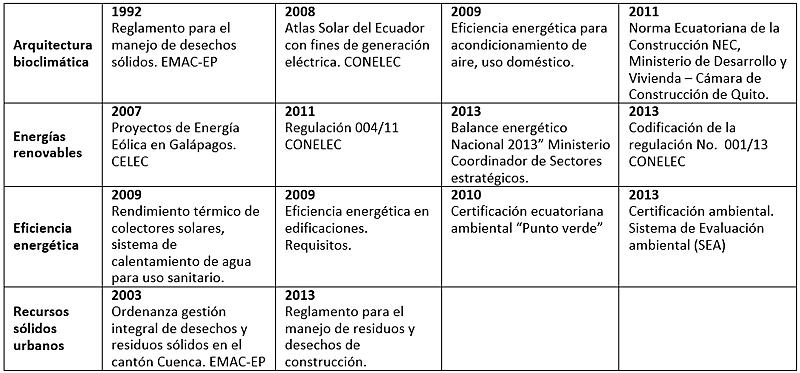 Tabla I. Evolución historica de la legislación de la construcción del Ecuador en materia de sostenibilidad.