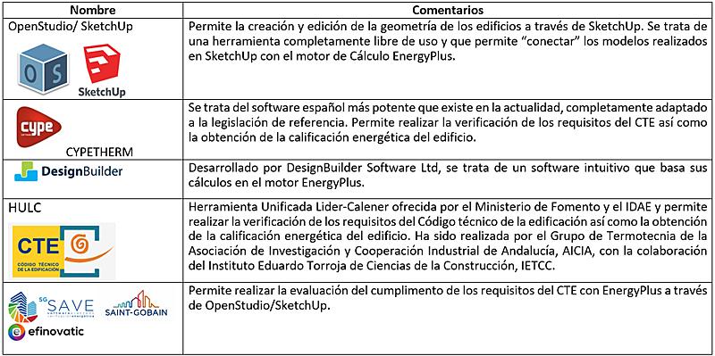 Tabla I. Programas de modelización energética.